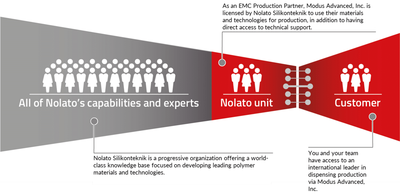 Key Benefits to Working with a Nolato EMC Production Partner for EMI Shielding Solutions