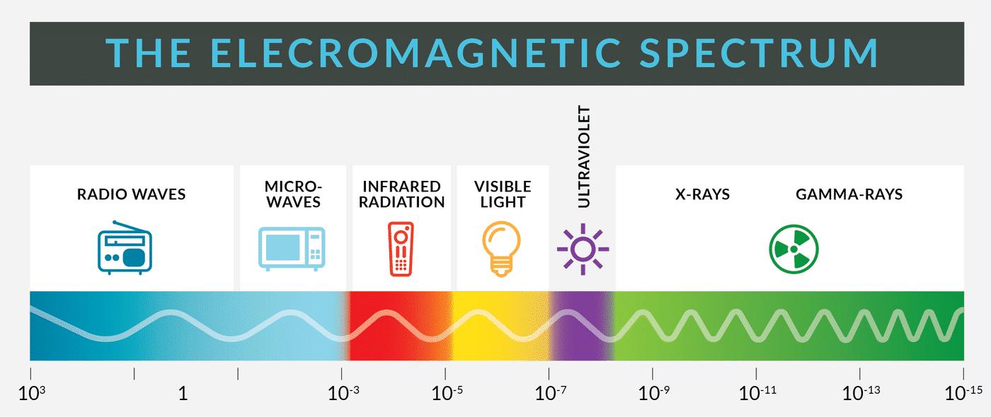 EMI-Electromagnetic Spectrum.png