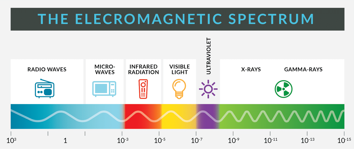 EMI-Electromagnetic Spectrum.png