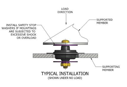 Vibration Isolation | LORD Mount 1