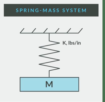 Vibration Isolation | Spring-Mass System
