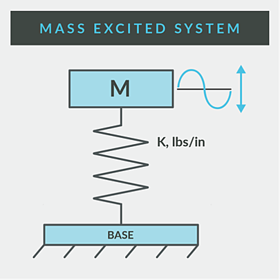 Vibration Isolation | Mass Excited System