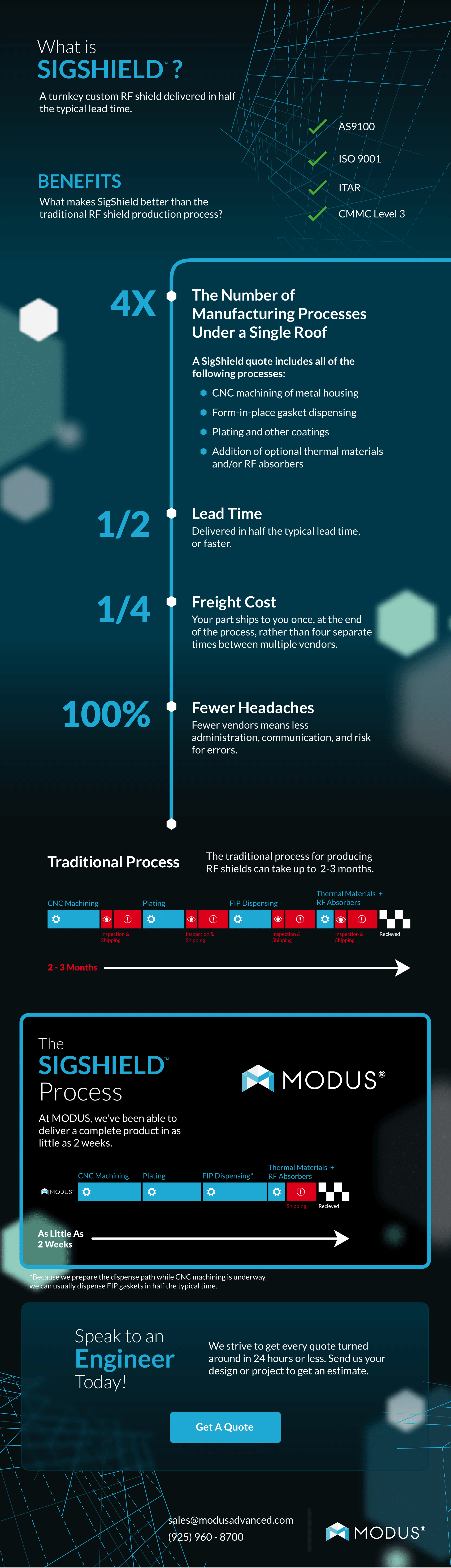 SigShield-Infographic