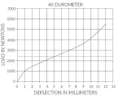 durometer deflection curve