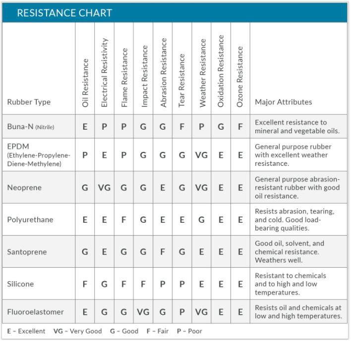 Silicone Foam Resistance Chart.jpg