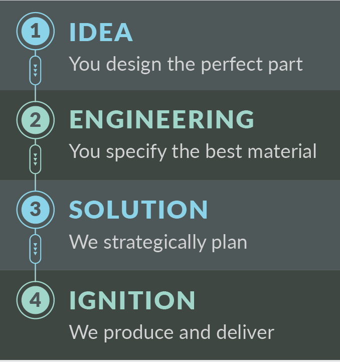 modus-advanced-inc-idea-to-ignition-infographic.png